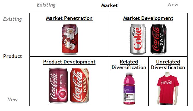 ma trận ansoff của coca cola
