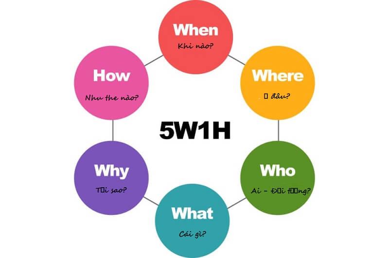 Các thành phần trong 5W1H có ý nghĩa như thế nào?