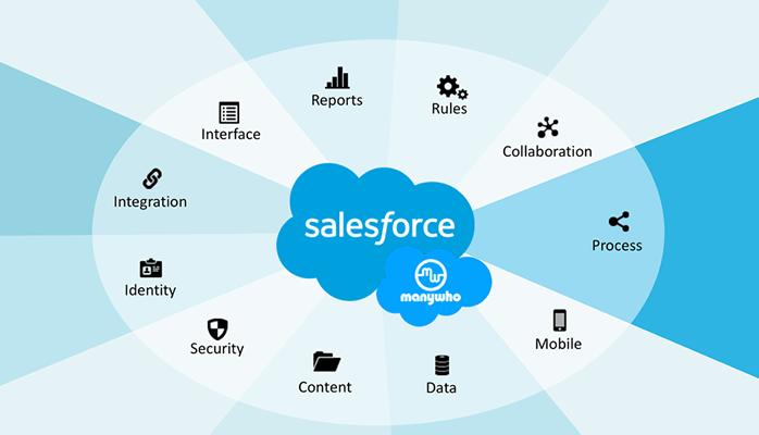 Vì sao các doanh nghiệp hiện nay cần sử dụng saleforce?